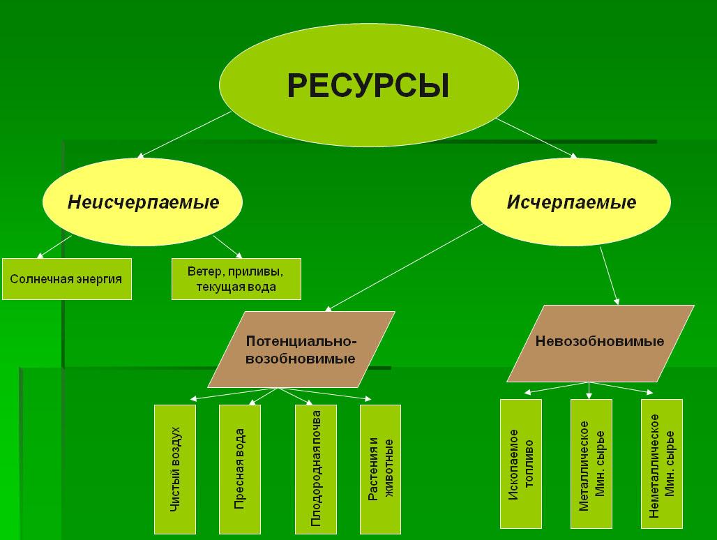 Список природных ресурсов казахстана
